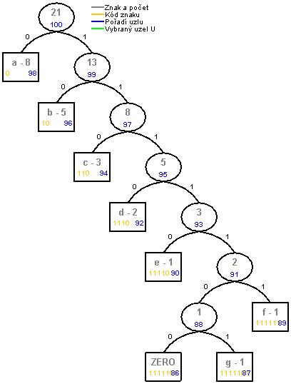 Data Compression - Adaptive Huffman coding - Vitter's algorithm
